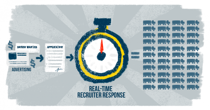 Recruiter Response Time