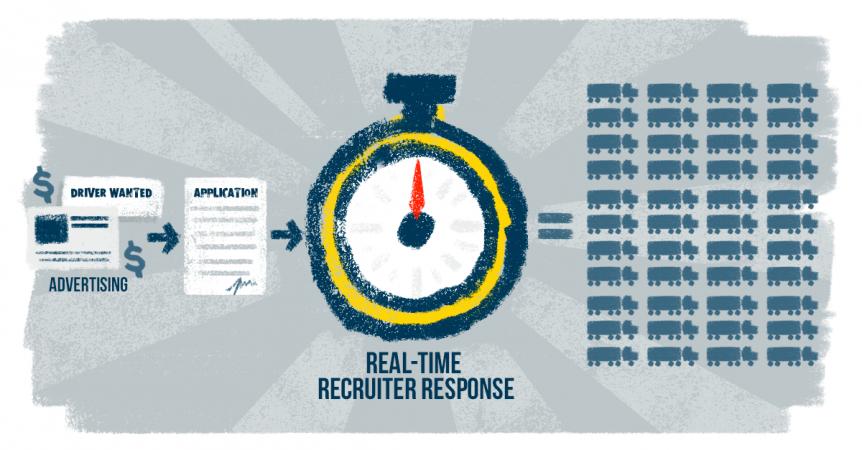 Recruiter Response Time