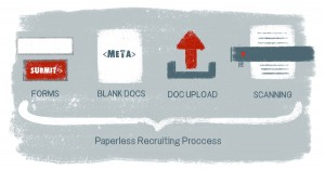 Paperless Recruiting & Less Paper Recruiting