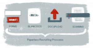 Paperless Recruiting & Less Paper Recruiting