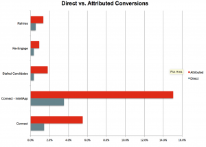 Direct vs Attributed Conversions Drip Marketing