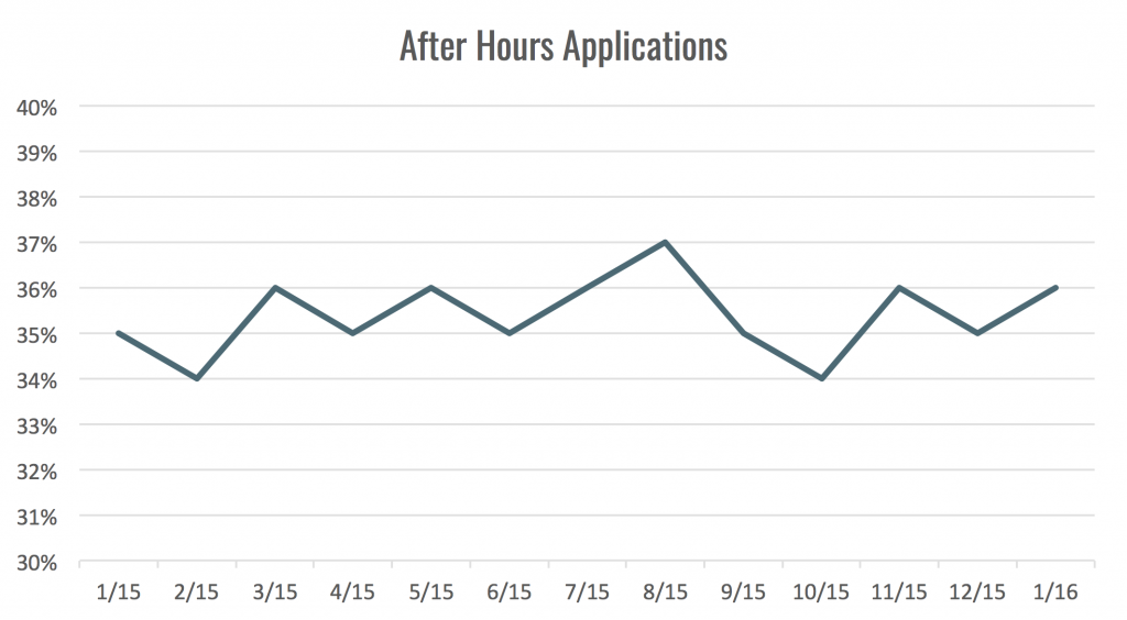 after hours applications