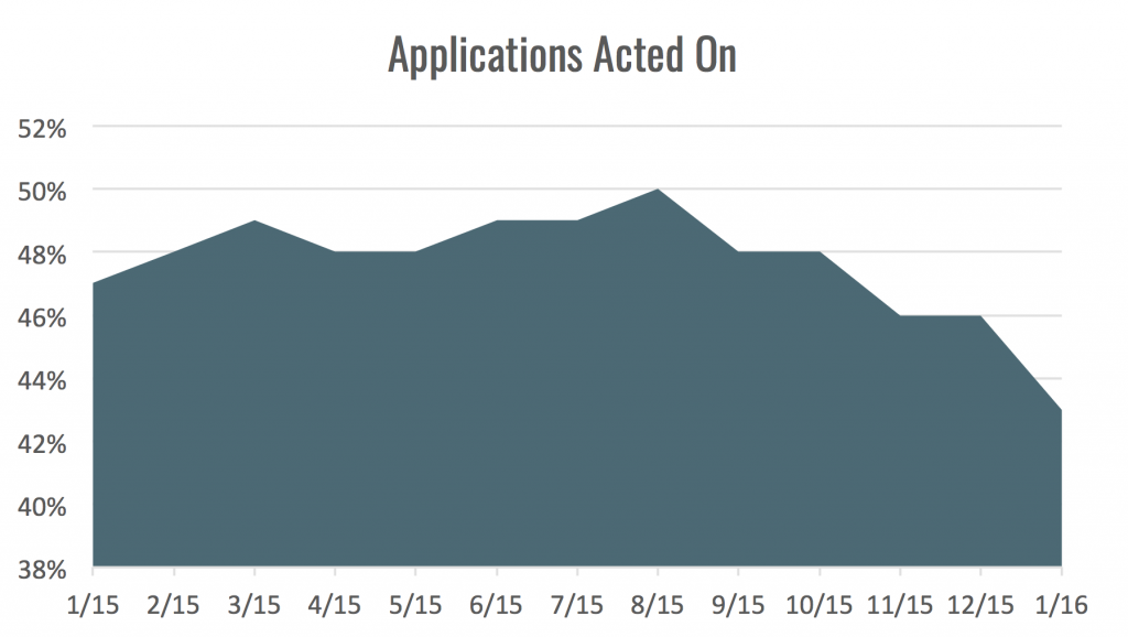 applications acted on