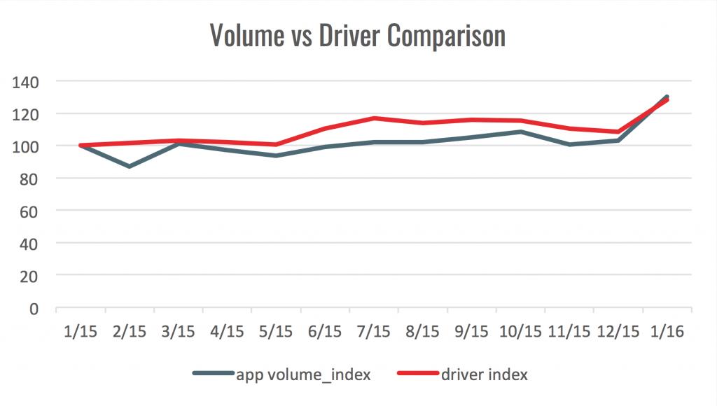 volume vs driver comparison