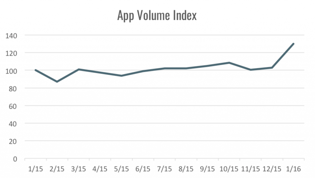 app volume