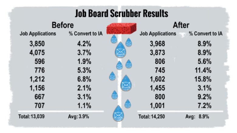 job board scrubber statistics